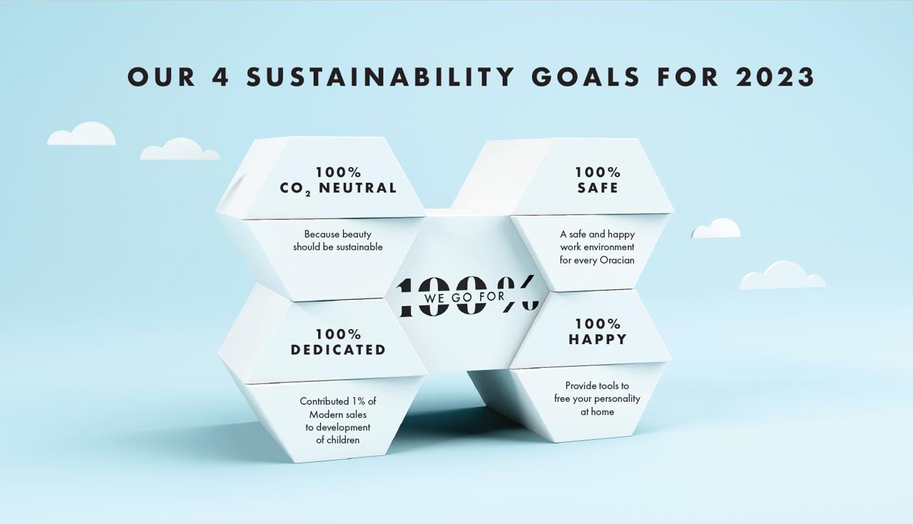 We go for 100% - Sustainability
